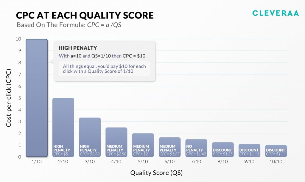 Cost Per Click, Quality Score, Google Ads, Reduce Google Ads Expenditure, Cleveraa Medical Marketing